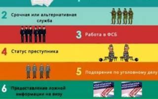Списки невыездных граждан рф по долгам