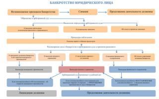 Схема банкротства
